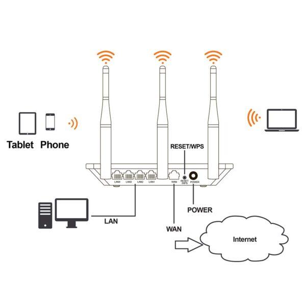 Nexxt Amp300plus Wireless N Broadband Router Diagram