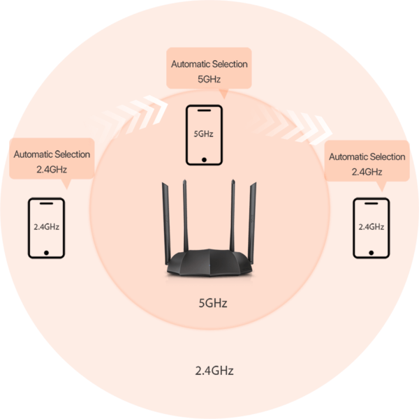 Linksys AC1200 AC8 Dual-Band Gigabit Wireless Router 5